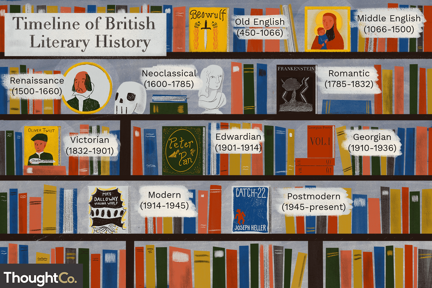 LITERATURE IN ENGLISH: FROM CHAUCER TO  PRESENT